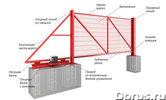Ворота, автоматика, шлагбаумы, рольставни - Материалы для строительства - Производство откатных воро..., фото 4